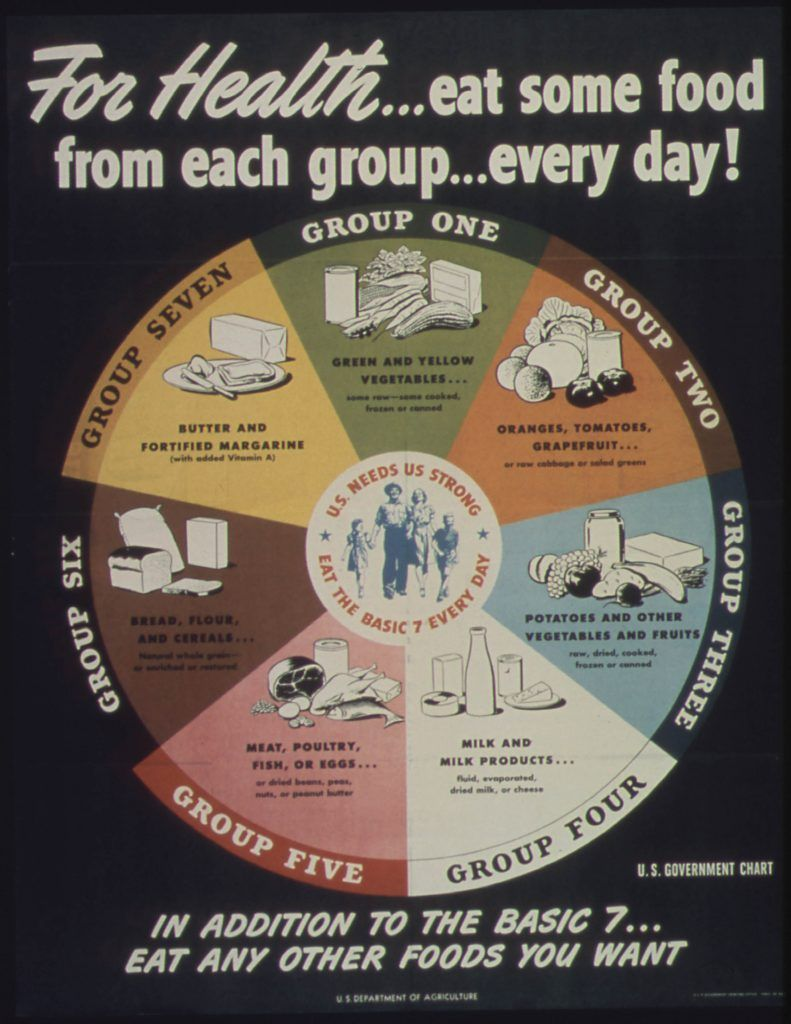 7 food groups poster
